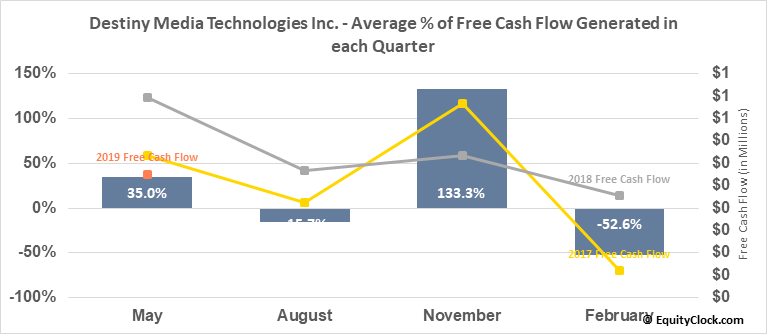 Destiny Media Technologies Inc. (TSXV:DSY.V) Free Cash Flow Seasonality