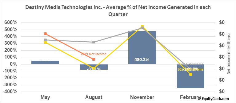 Destiny Media Technologies Inc. (TSXV:DSY.V) Net Income Seasonality