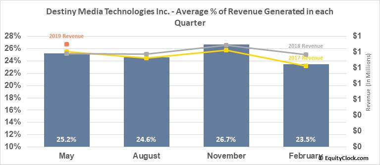 Destiny Media Technologies Inc. (TSXV:DSY.V) Revenue Seasonality