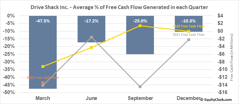Drive Shack Inc. (NYSE:DS) Free Cash Flow Seasonality