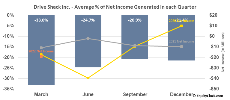 Drive Shack Inc. (NYSE:DS) Net Income Seasonality