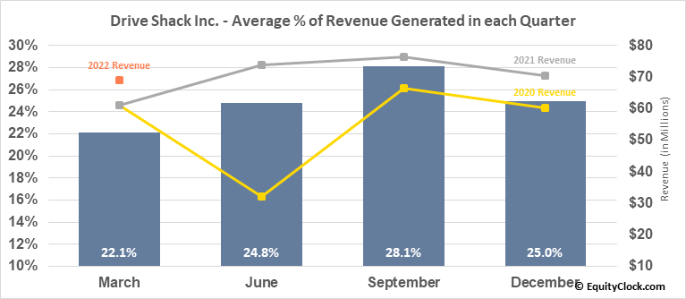 Drive Shack Inc. (NYSE:DS) Revenue Seasonality