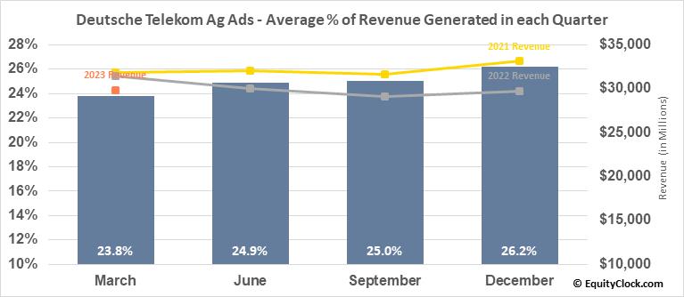 Deutsche Telekom Ag Ads (OTCMKT:DTEGY) Revenue Seasonality