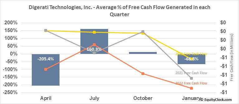 Digerati Technologies, Inc. (OTCMKT:DTGI) Free Cash Flow Seasonality