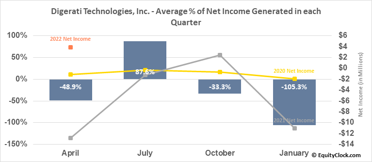 Digerati Technologies, Inc. (OTCMKT:DTGI) Net Income Seasonality