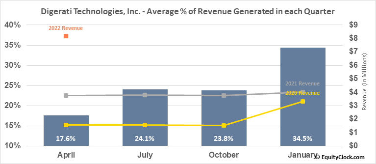 Digerati Technologies, Inc. (OTCMKT:DTGI) Revenue Seasonality