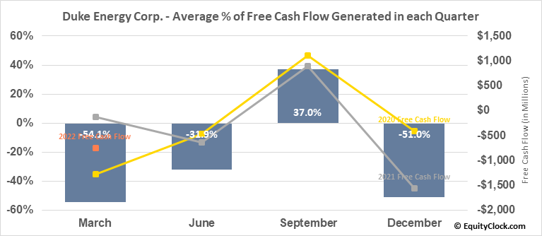 Duke Energy Corp. (NYSE:DUK) Free Cash Flow Seasonality