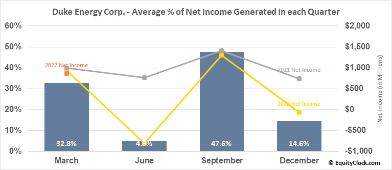 Duke Energy Corp. (NYSE:DUK) Net Income Seasonality