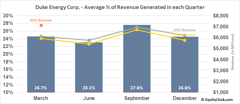 Duke Energy Corp. (NYSE:DUK) Revenue Seasonality