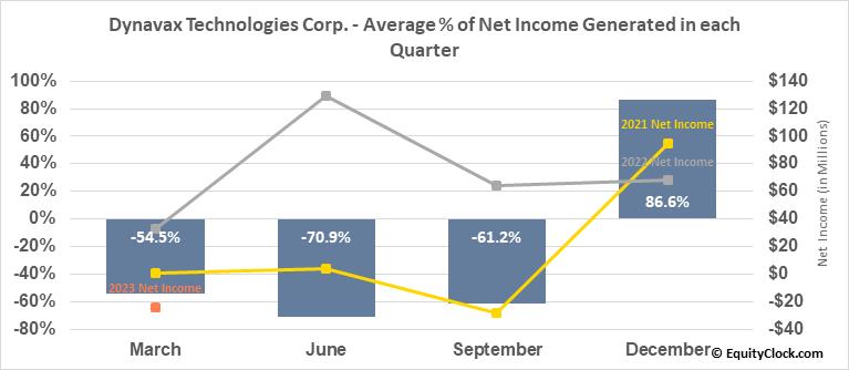 Dynavax Technologies Corp. (NASD:DVAX) Net Income Seasonality