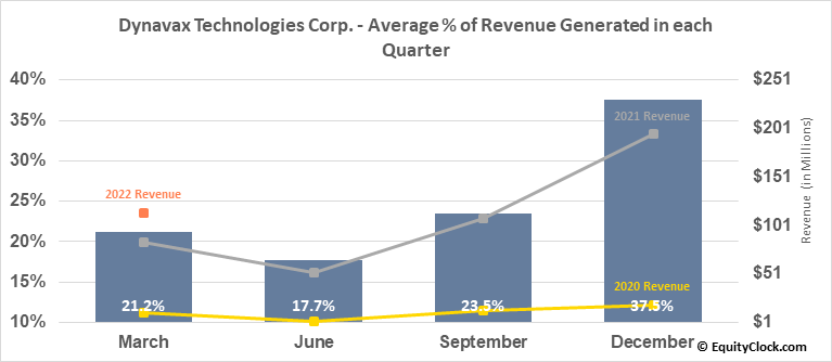Dynavax Technologies Corp. (NASD:DVAX) Revenue Seasonality