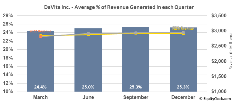 DaVita Inc. (NYSE:DVA) Revenue Seasonality