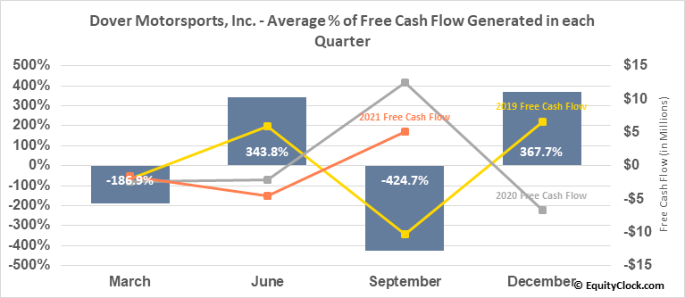 Dover Motorsports, Inc. (NYSE:DVD) Free Cash Flow Seasonality