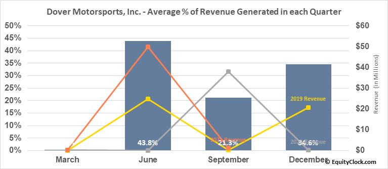 Dover Motorsports, Inc. (NYSE:DVD) Revenue Seasonality