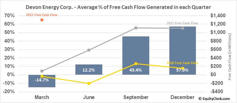 Devon Energy Corp. (NYSE:DVN) Free Cash Flow Seasonality