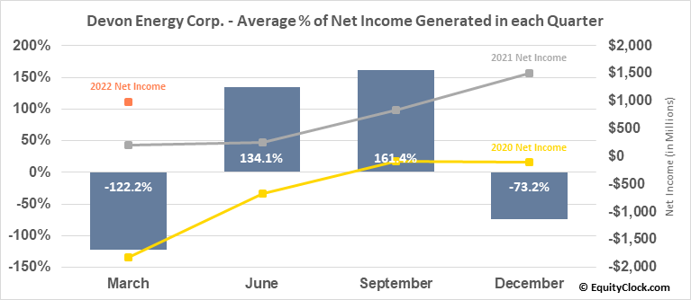Devon Energy Corp. (NYSE:DVN) Net Income Seasonality