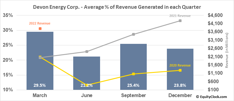 Devon Energy Corp. (NYSE:DVN) Revenue Seasonality