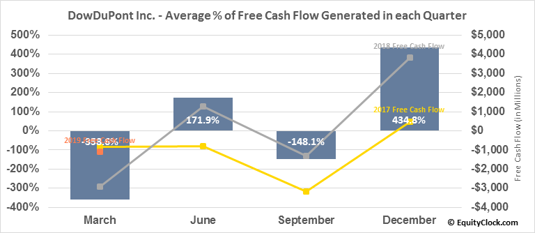 DowDuPont Inc. (NYSE:DWDP) Free Cash Flow Seasonality
