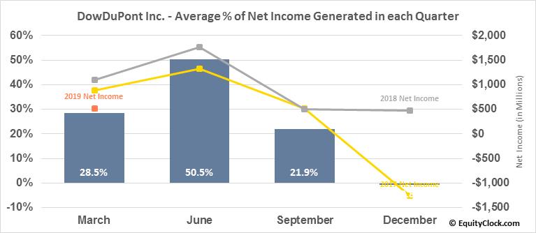 DowDuPont Inc. (NYSE:DWDP) Net Income Seasonality