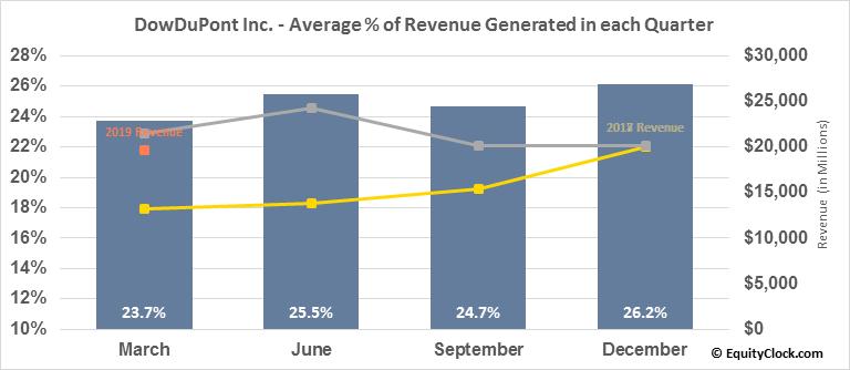 DowDuPont Inc. (NYSE:DWDP) Revenue Seasonality
