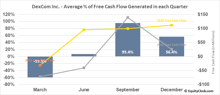 DexCom Inc. (NASD:DXCM) Free Cash Flow Seasonality