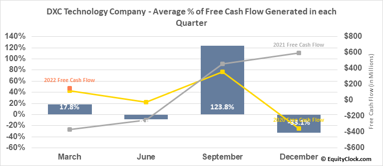 DXC Technology Company (NYSE:DXC) Free Cash Flow Seasonality