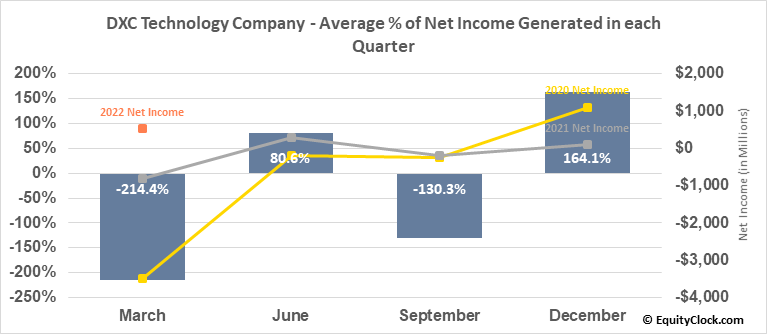 DXC Technology Company (NYSE:DXC) Net Income Seasonality