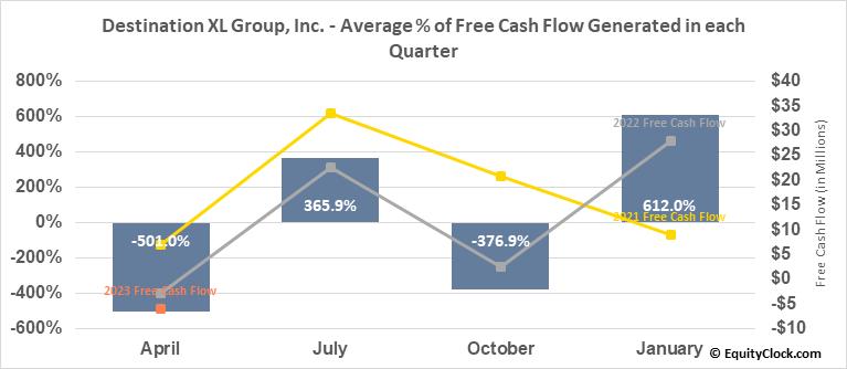 Destination XL Group, Inc. (NASD:DXLG) Free Cash Flow Seasonality