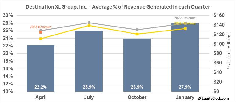Destination XL Group, Inc. (NASD:DXLG) Revenue Seasonality