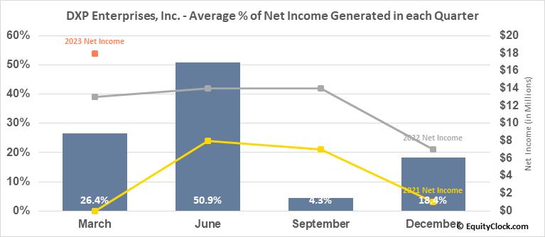 DXP Enterprises, Inc. (NASD:DXPE) Net Income Seasonality