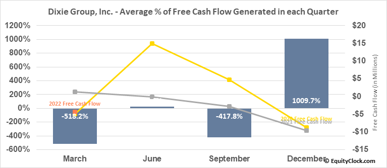 Dixie Group, Inc. (NASD:DXYN) Free Cash Flow Seasonality