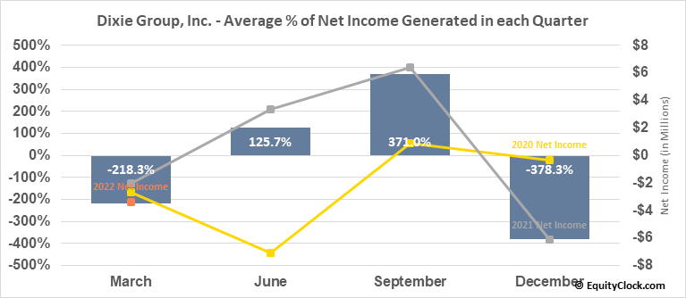 Dixie Group, Inc. (NASD:DXYN) Net Income Seasonality