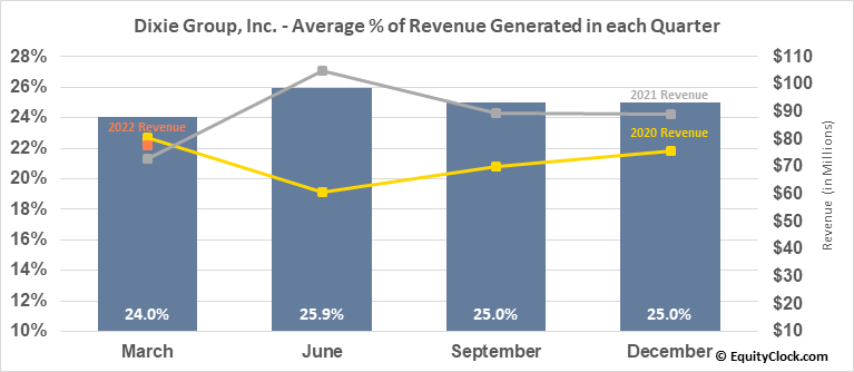 Dixie Group, Inc. (NASD:DXYN) Revenue Seasonality