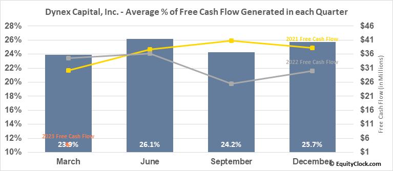 Dynex Capital, Inc. (NYSE:DX) Free Cash Flow Seasonality