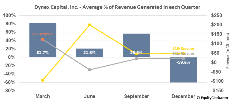 Dynex Capital, Inc. (NYSE:DX) Revenue Seasonality