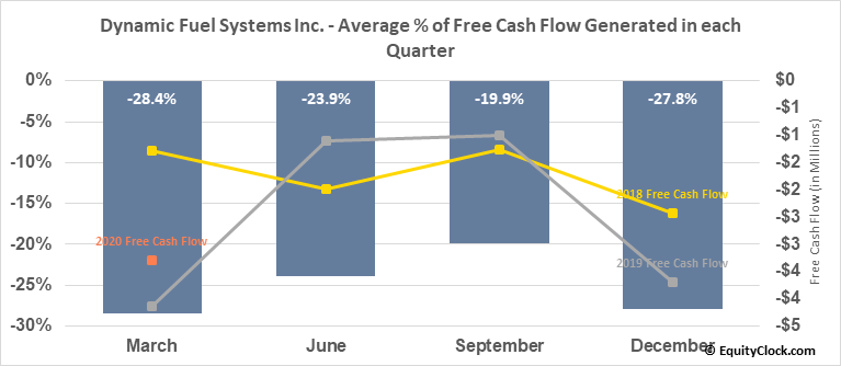 Dynamic Fuel Systems Inc. (TSXV:DYA.V) Free Cash Flow Seasonality