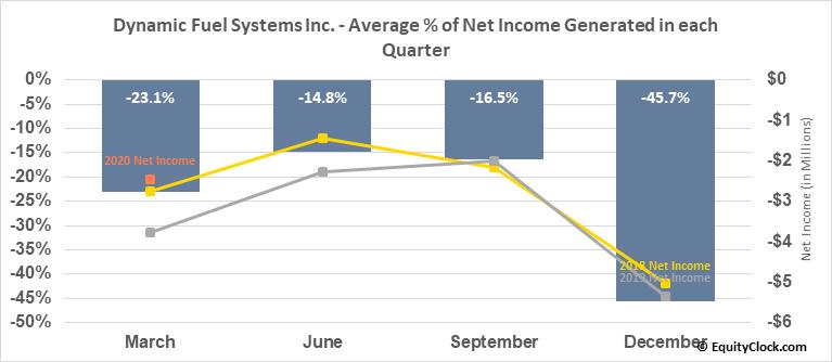 Dynamic Fuel Systems Inc. (TSXV:DYA.V) Net Income Seasonality