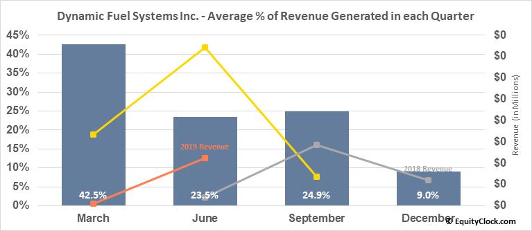 Dynamic Fuel Systems Inc. (TSXV:DYA.V) Revenue Seasonality