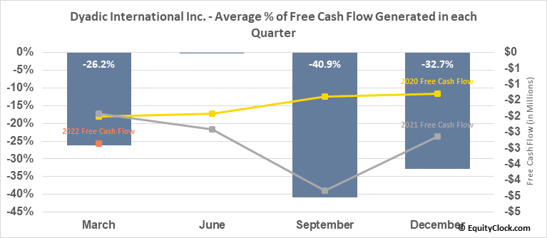 Dyadic International Inc. (NASD:DYAI) Free Cash Flow Seasonality