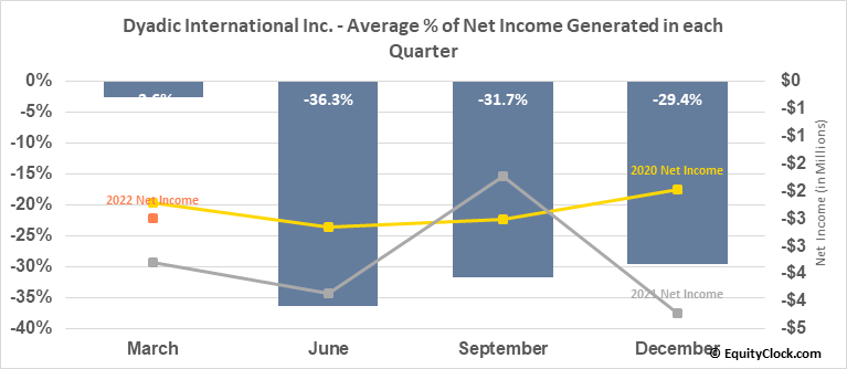 Dyadic International Inc. (NASD:DYAI) Net Income Seasonality