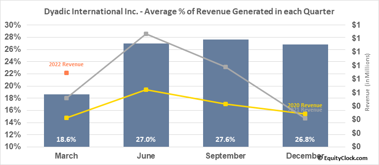 Dyadic International Inc. (NASD:DYAI) Revenue Seasonality