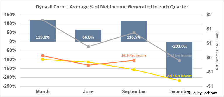 Dynasil Corp. (NASD:DYSL) Net Income Seasonality