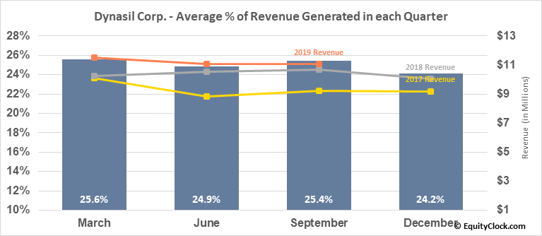 Dynasil Corp. (NASD:DYSL) Revenue Seasonality