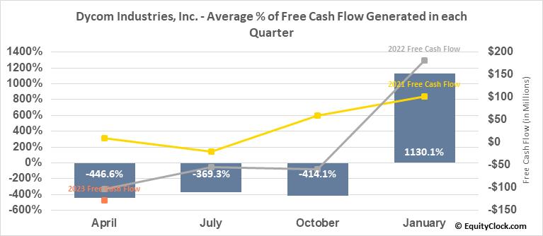 Dycom Industries, Inc. (NYSE:DY) Free Cash Flow Seasonality