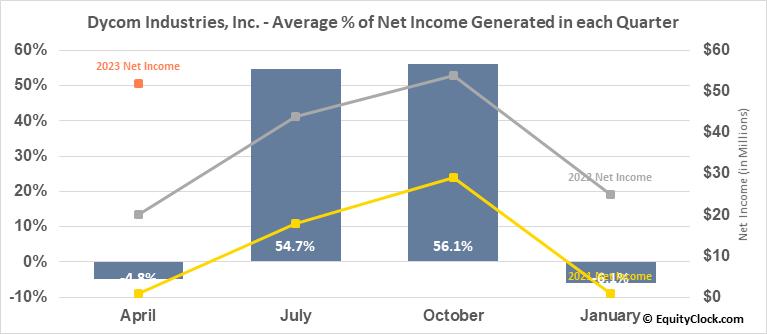 Dycom Industries, Inc. (NYSE:DY) Net Income Seasonality