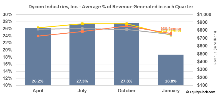 Dycom Industries, Inc. (NYSE:DY) Revenue Seasonality