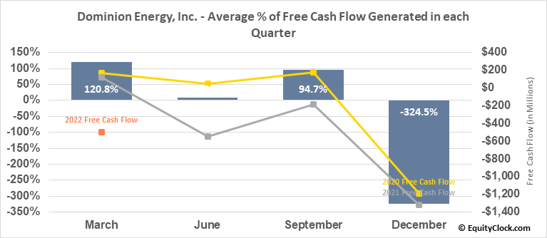 Dominion Energy, Inc. (NYSE:D) Free Cash Flow Seasonality