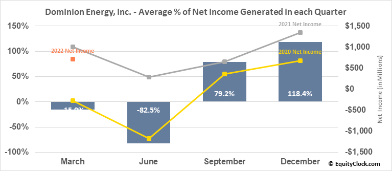 Dominion Energy, Inc. (NYSE:D) Net Income Seasonality