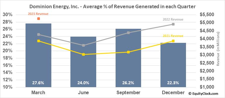 Dominion Energy, Inc. (NYSE:D) Revenue Seasonality