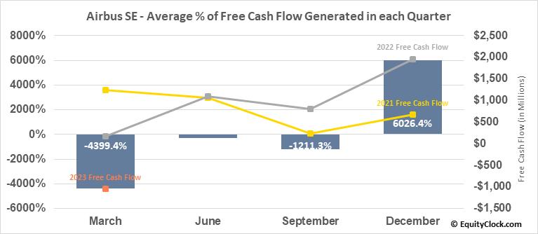 Airbus SE (OTCMKT:EADSY) Free Cash Flow Seasonality